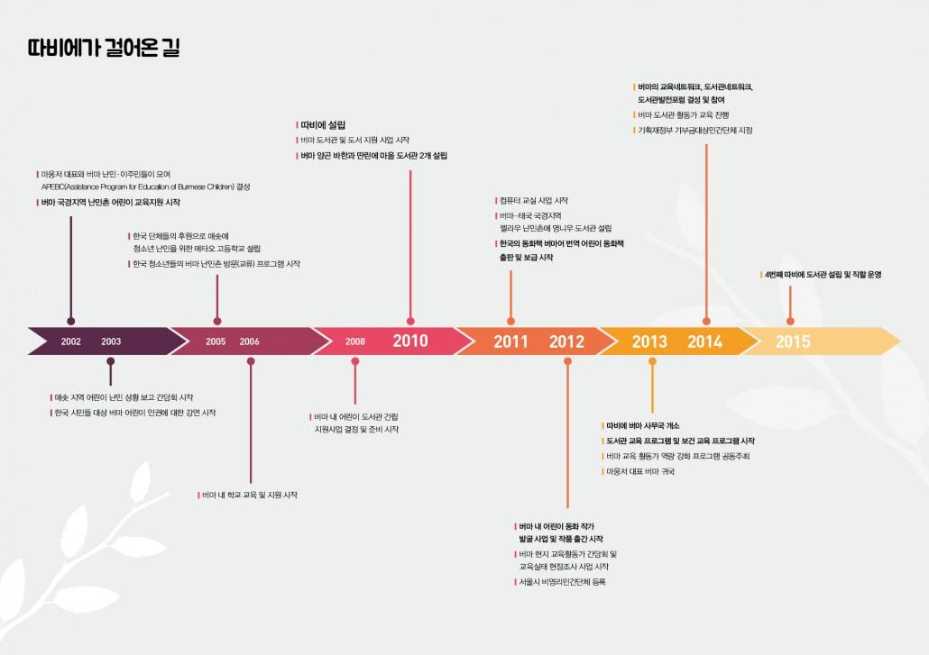 따비에5주년_보고서8