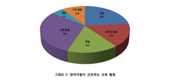 수정_그래프 5 선호하는 교육 활동
